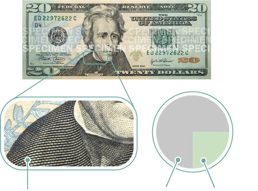 A $20 bill with zoomed-in portions to show raised printing, and a pie chart showing 75% cotton and 25% linen.